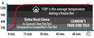 safe fire rating test