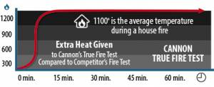 cannon true fire test rating