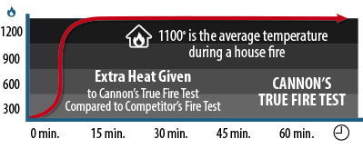 Cannon Fireproof Safe Testing